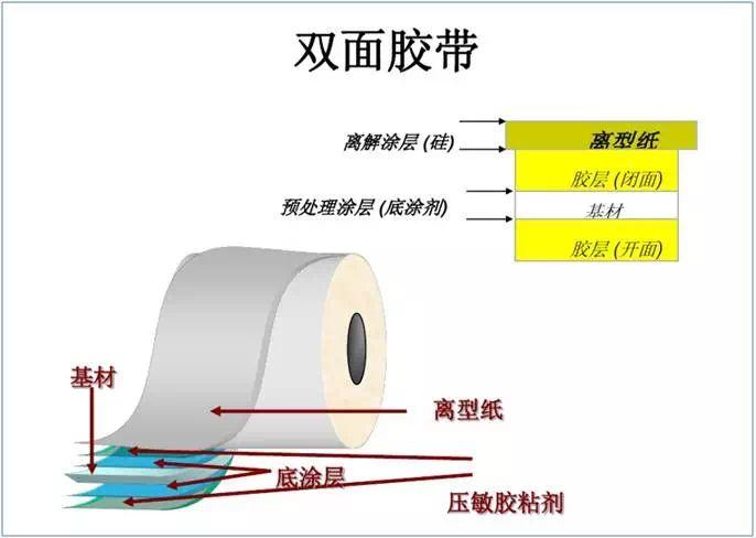 3M双面胶的结构构造
