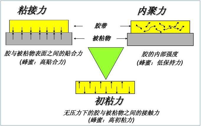 3M双面胶粘性三角关系