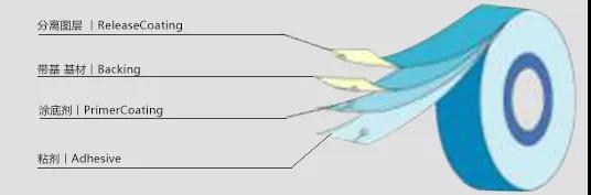 3M电工胶带的基因序列