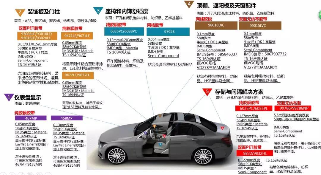 3M胶带在汽车的多项应用
