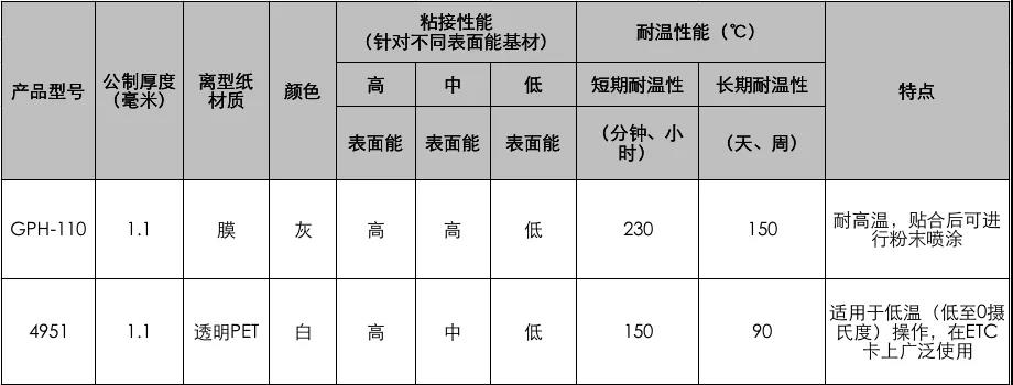 3M胶带VHB系列GPH-110和4951胶带参数